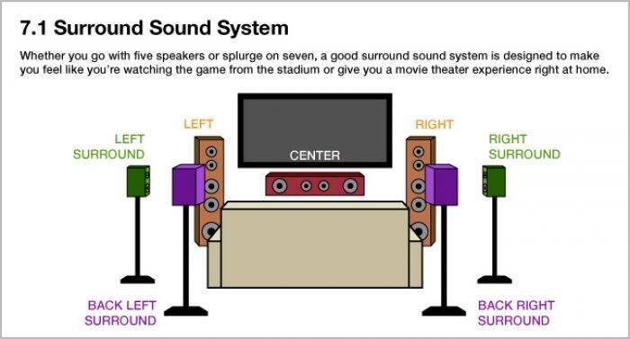 Best way to hook up surround sound speakers